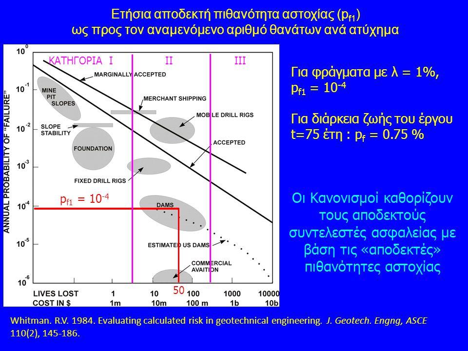 Ετήσια αποδεκτή πιθανότητα αστοχίας (pf1)