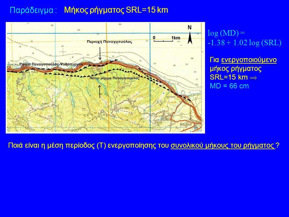 Παράδειγμα : Μήκος ρήγματος SRL=15 km log (MD) =