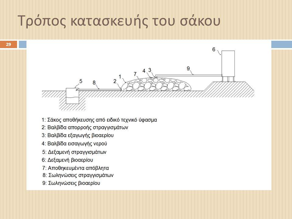 Τρόπος κατασκευής του σάκου