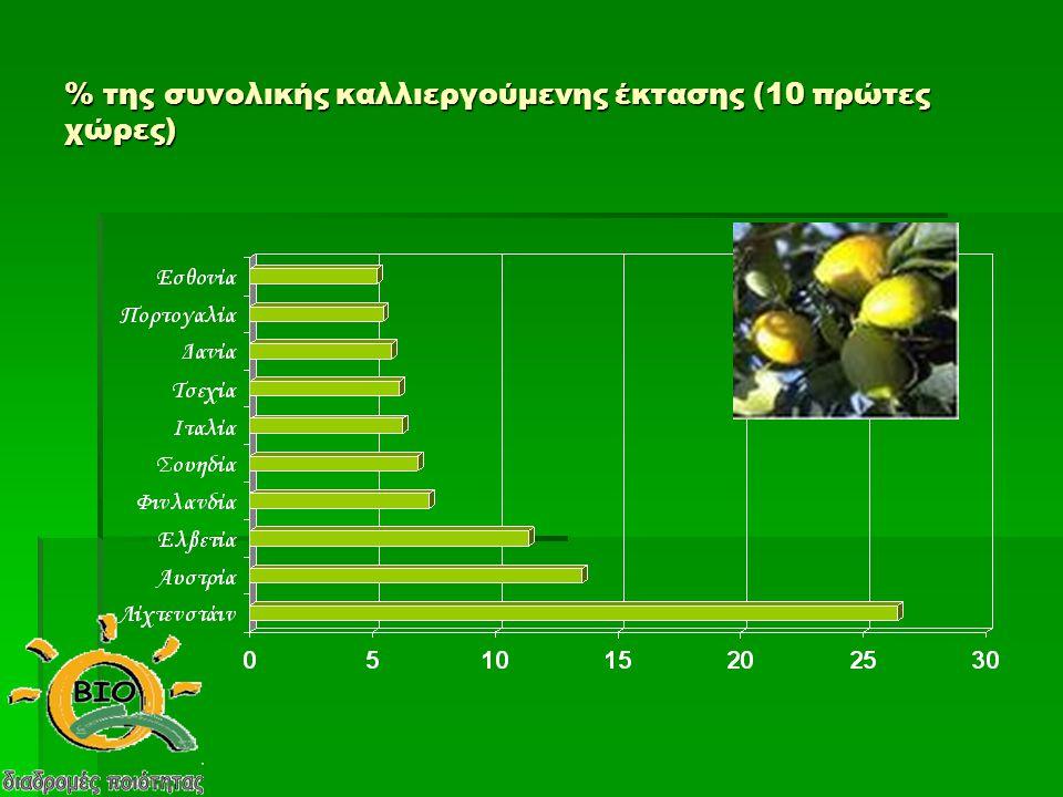 % της συνολικής καλλιεργούμενης έκτασης (10 πρώτες χώρες)