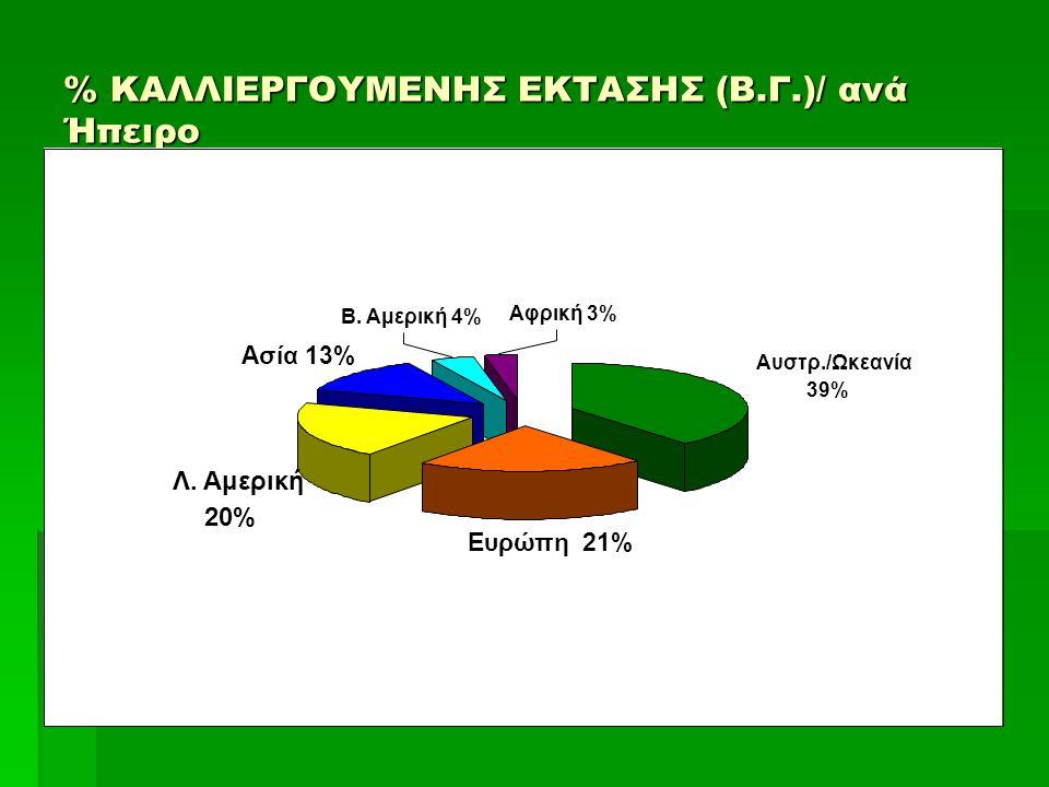 % ΚΑΛΛΙΕΡΓΟΥΜΕΝΗΣ ΕΚΤΑΣΗΣ (B.Γ.)/ ανά Ήπειρο