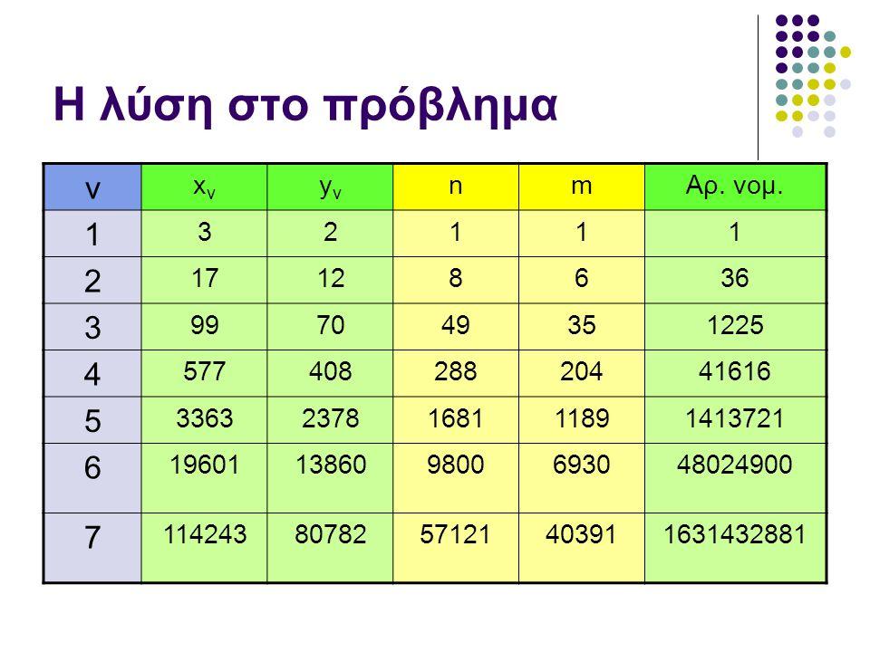 Η λύση στο πρόβλημα ν 1 4 5 7 xν yν n m Αρ. νομ. 3 2 17 12 8 6 36 99