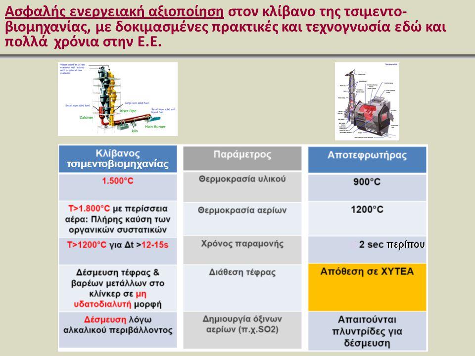 Ασφαλής ενεργειακή αξιοποίηση στον κλίβανο της τσιμεντο-βιομηχανίας, με δοκιμασμένες πρακτικές και τεχνογνωσία εδώ και πολλά χρόνια στην Ε.Ε.
