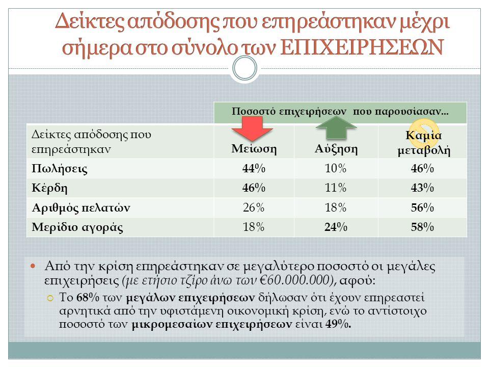 Ποσοστό επιχειρήσεων που παρουσίασαν...