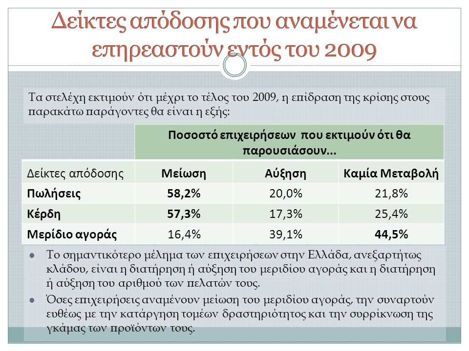 Δείκτες απόδοσης που αναμένεται να επηρεαστούν εντός του 2009