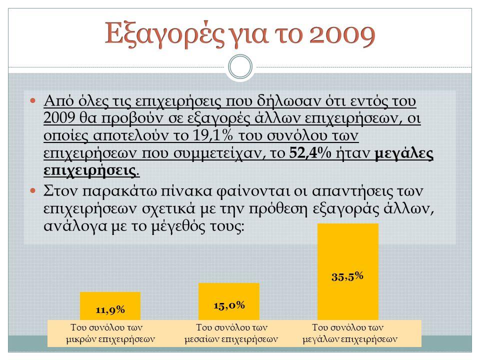 Εξαγορές για το 2009
