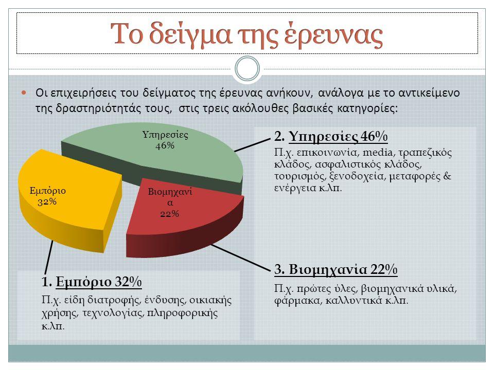 Το δείγμα της έρευνας 2. Υπηρεσίες 46% 3. Βιομηχανία 22%
