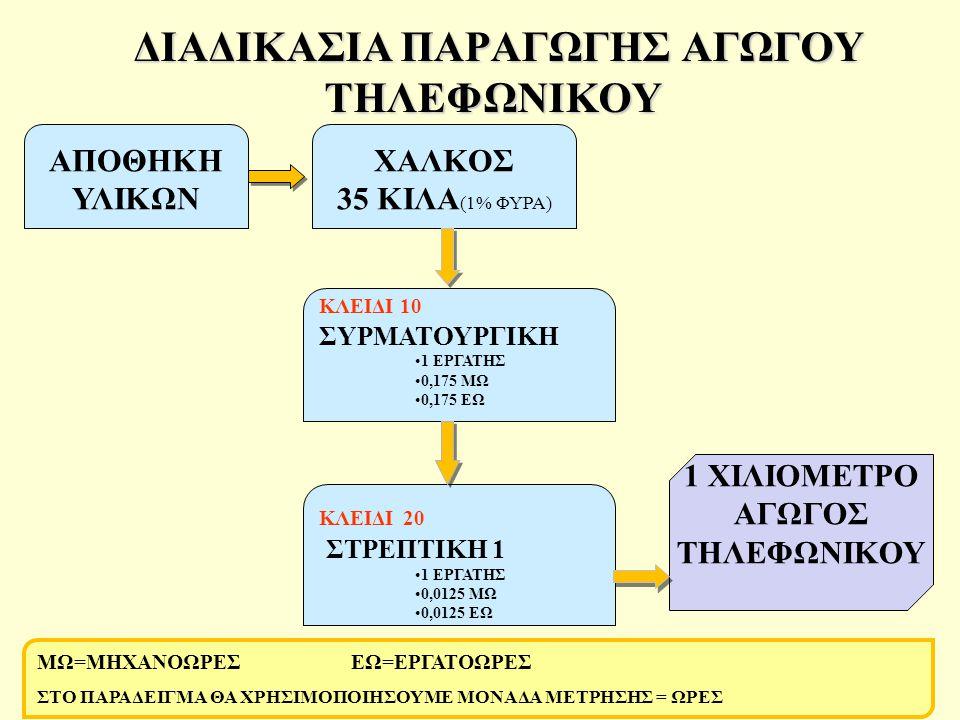ΔΙΑΔΙΚΑΣΙΑ ΠΑΡΑΓΩΓΗΣ ΑΓΩΓΟΥ ΤΗΛΕΦΩΝΙΚΟΥ