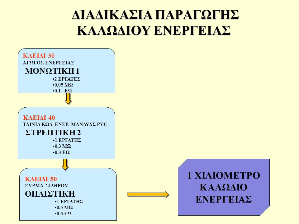 ΔΙΑΔΙΚΑΣΙΑ ΠΑΡΑΓΩΓΗΣ ΚΑΛΩΔΙΟΥ ΕΝΕΡΓΕΙΑΣ