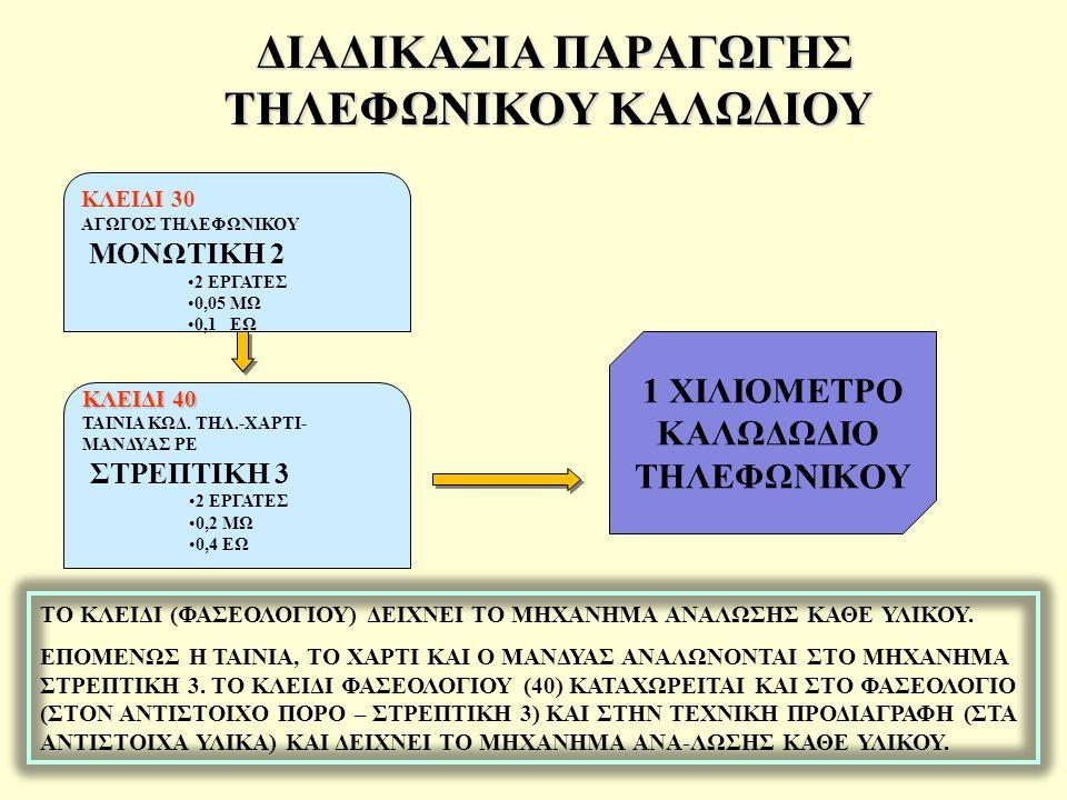 ΔΙΑΔΙΚΑΣΙΑ ΠΑΡΑΓΩΓΗΣ ΤΗΛΕΦΩΝΙΚΟΥ ΚΑΛΩΔΙΟΥ