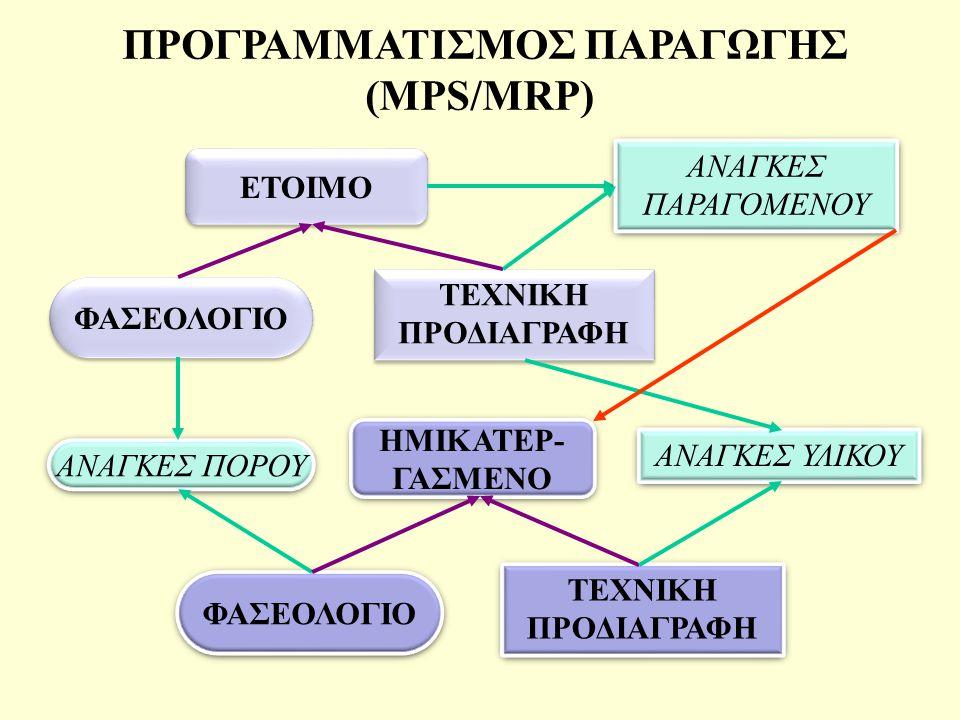ΠΡΟΓΡΑΜΜΑΤΙΣΜΟΣ ΠΑΡΑΓΩΓΗΣ (MPS/MRP)