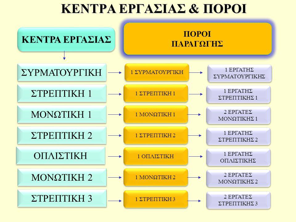 ΚΕΝΤΡΑ ΕΡΓΑΣΙΑΣ & ΠΟΡΟΙ