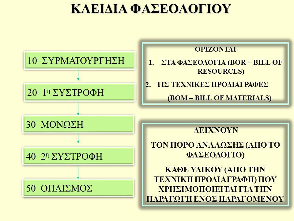 ΚΛΕΙΔΙΑ ΦΑΣΕΟΛΟΓΙΟΥ 10 ΣΥΡΜΑΤΟΥΡΓΗΣΗ 20 1η ΣΥΣΤΡΟΦΗ 30 ΜΟΝΩΣΗ