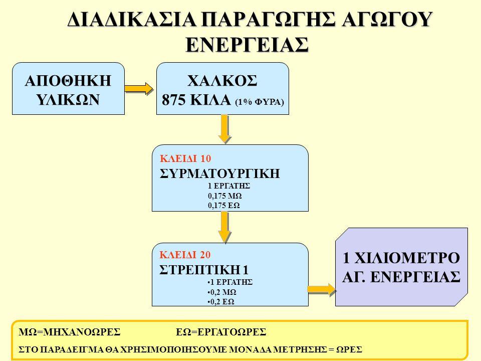 ΔΙΑΔΙΚΑΣΙΑ ΠΑΡΑΓΩΓΗΣ ΑΓΩΓΟΥ ΕΝΕΡΓΕΙΑΣ