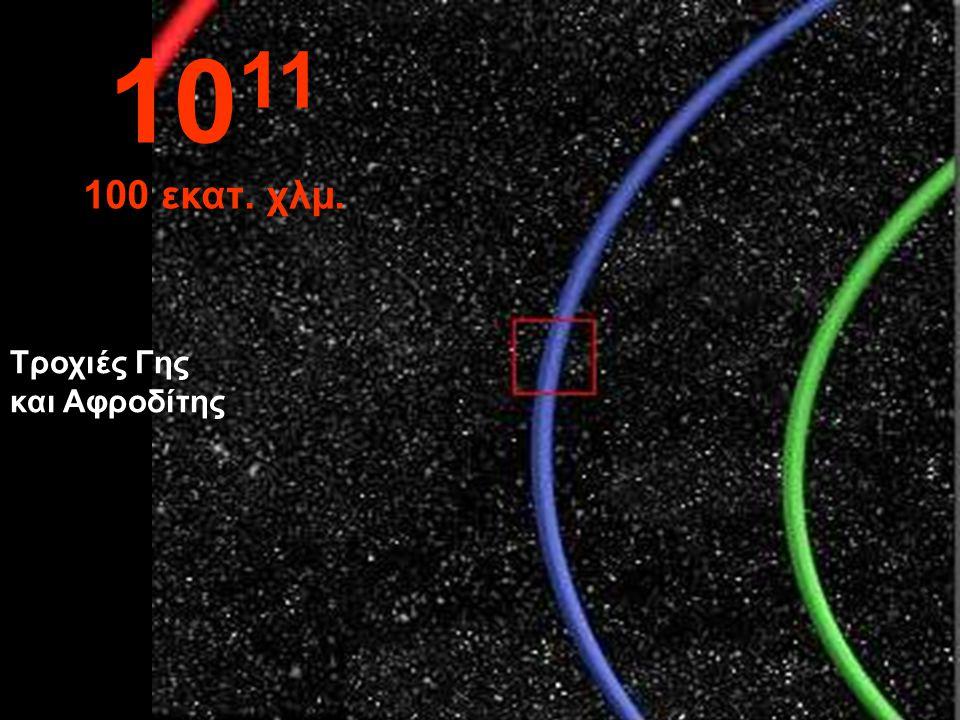 1011 100 εκατ. χλμ. Τροχιές Γης και Αφροδίτης
