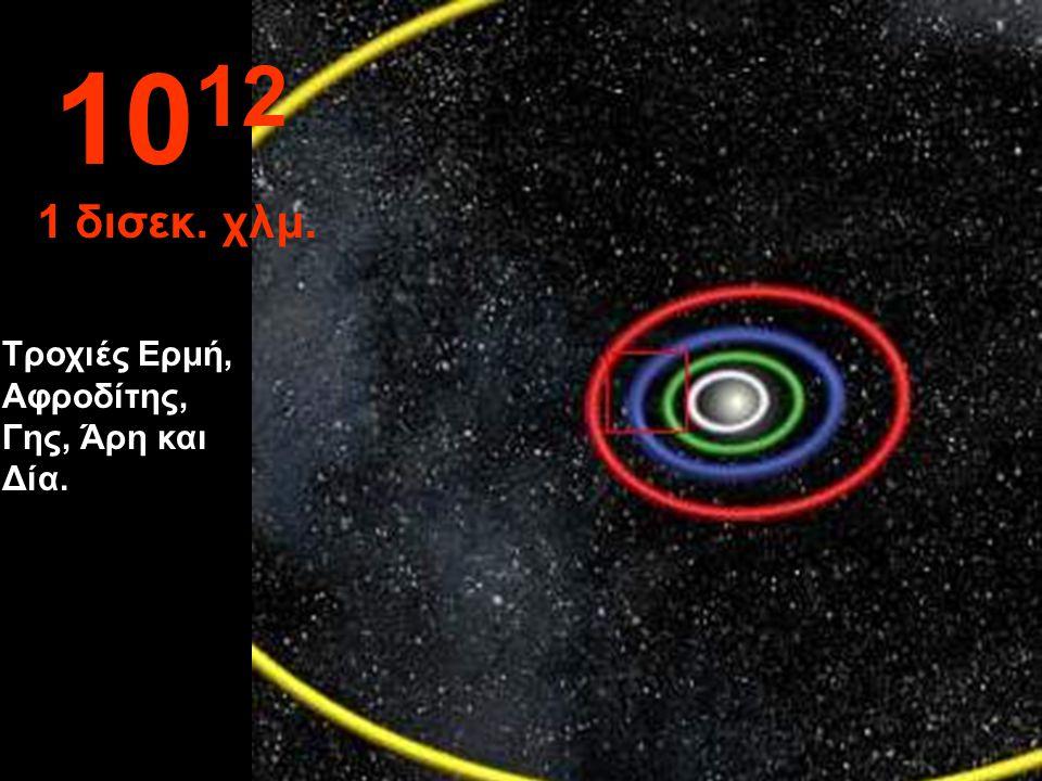 1012 1 δισεκ. χλμ. Τροχιές Ερμή, Αφροδίτης, Γης, Άρη και Δία.