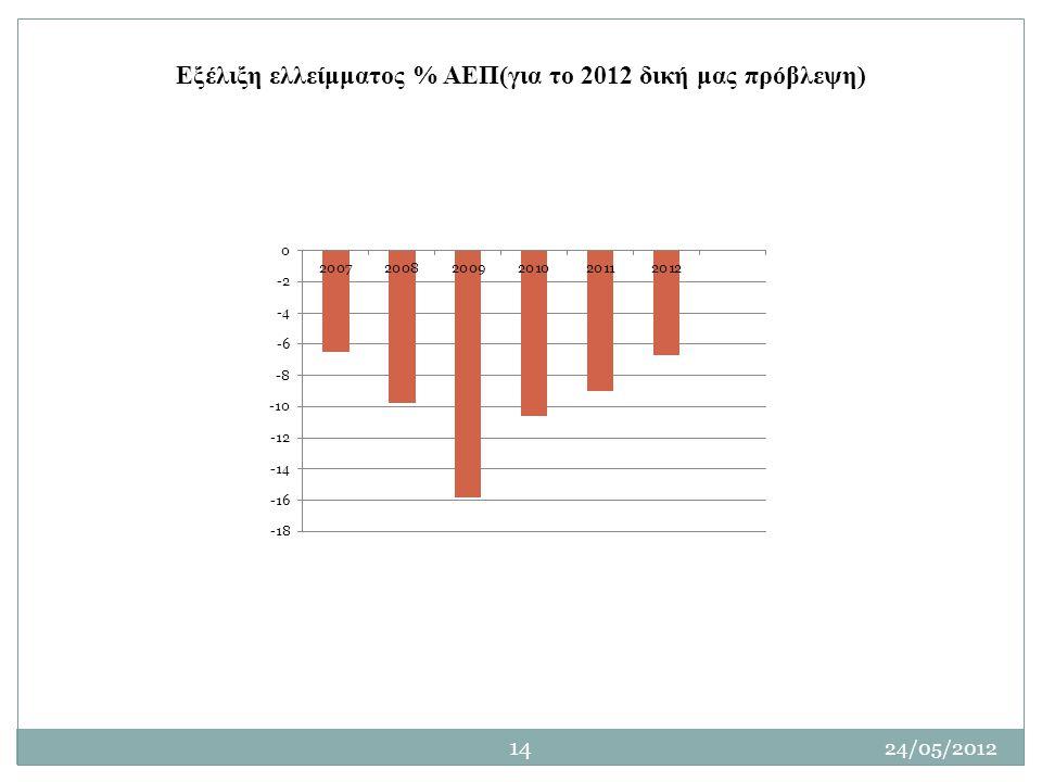 Εξέλιξη ελλείμματος % ΑΕΠ(για το 2012 δική μας πρόβλεψη)