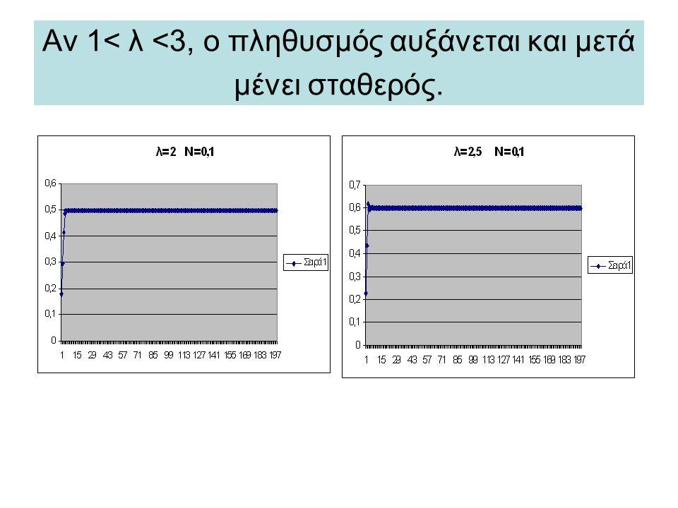 Αν 1< λ <3, ο πληθυσμός αυξάνεται και μετά μένει σταθερός.