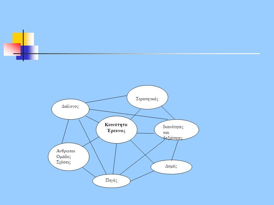 Κοινότητα Έρευνας Στρατηγικές Διάλογος Ικανότητες και δεξιότητες