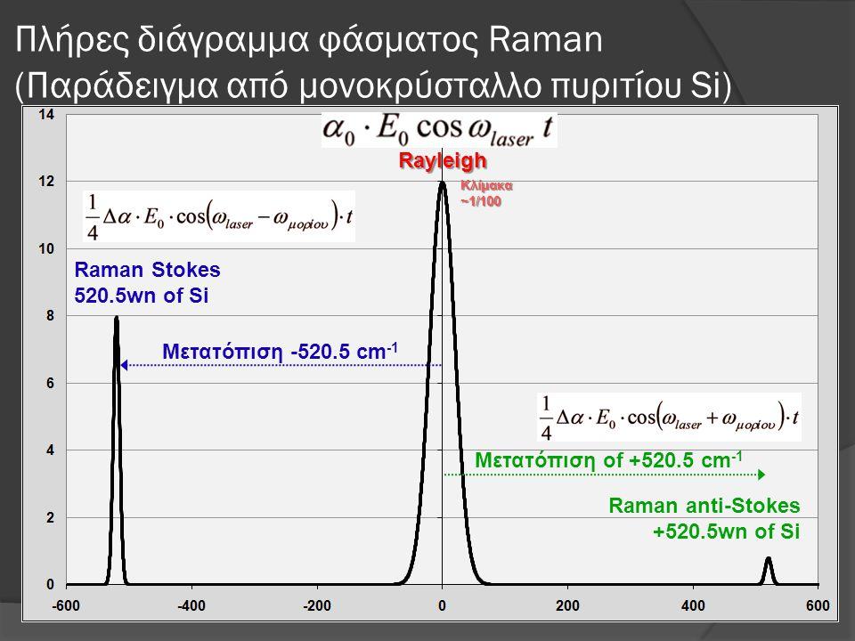 Πλήρες διάγραμμα φάσματος Raman (Παράδειγμα από μονοκρύσταλλο πυριτίου Si)