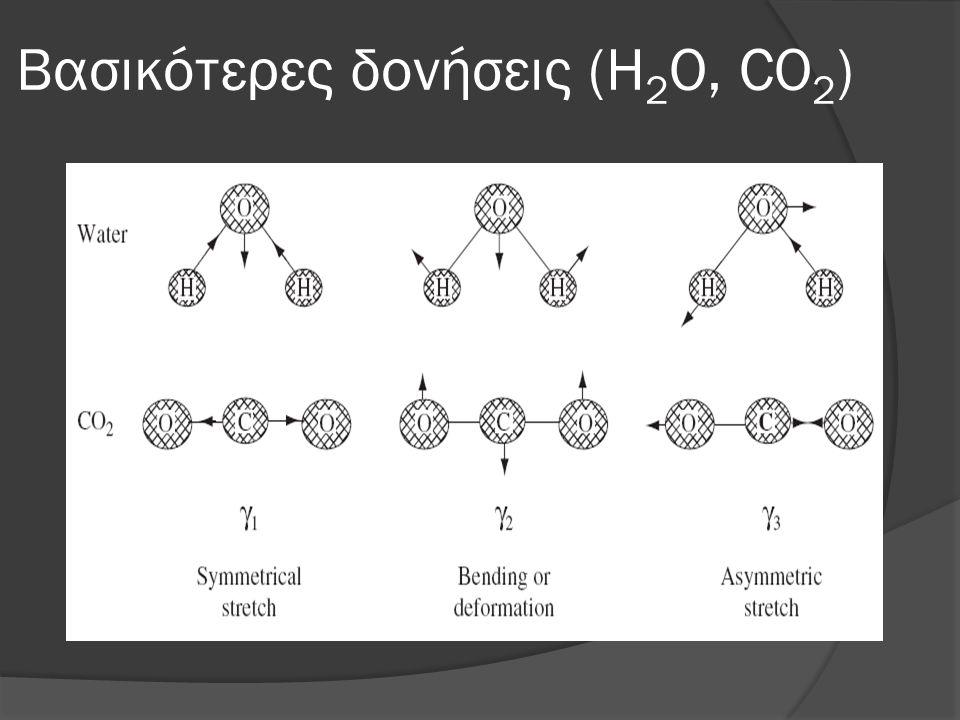 Βασικότερες δονήσεις (H2O, CO2)