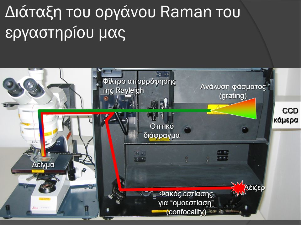 Διάταξη του οργάνου Raman του εργαστηρίου μας