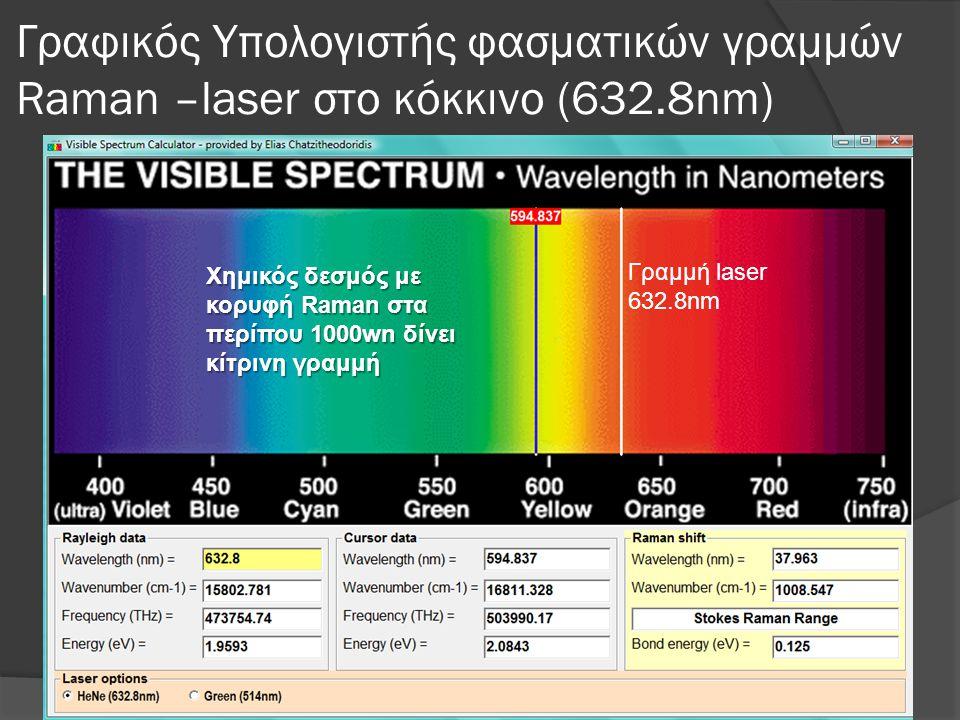 Γραφικός Υπολογιστής φασματικών γραμμών Raman –laser στο κόκκινο (632