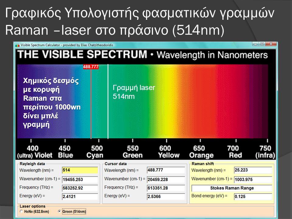 Γραφικός Υπολογιστής φασματικών γραμμών Raman –laser στο πράσινο (514nm)