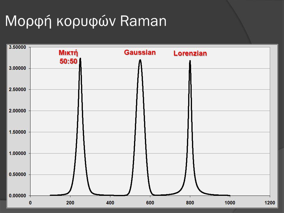Μορφή κορυφών Raman Μικτή 50:50 Gaussian Lorenzian