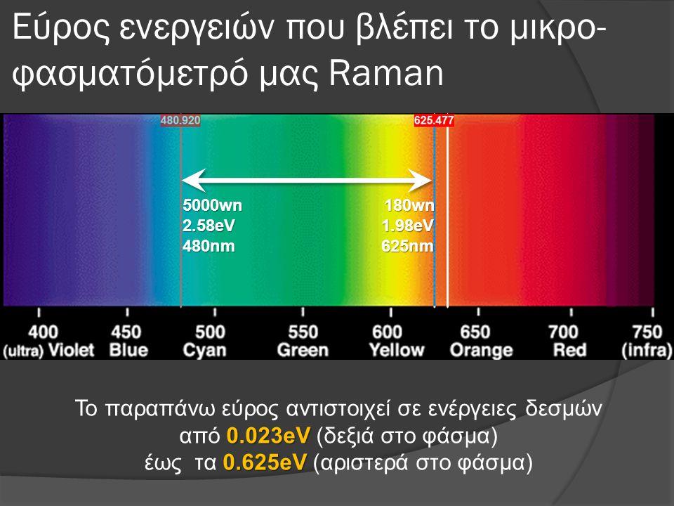 Εύρος ενεργειών που βλέπει το μικρο-φασματόμετρό μας Raman