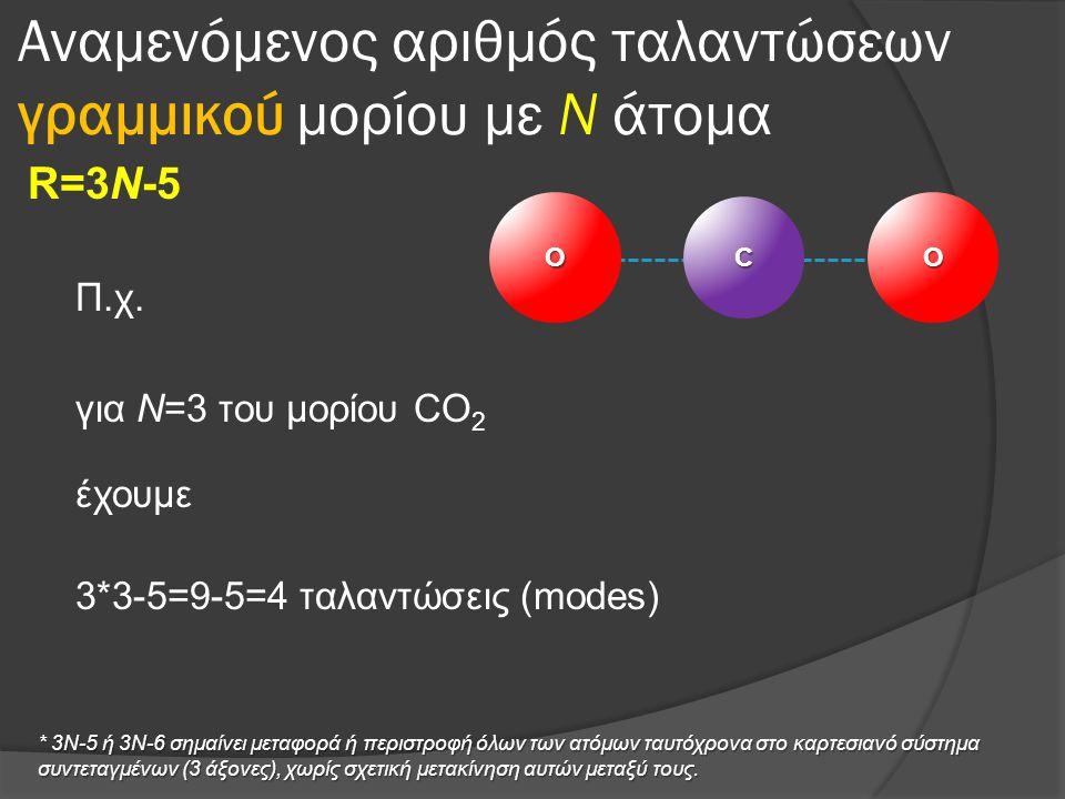 Αναμενόμενος αριθμός ταλαντώσεων γραμμικού μορίου με Ν άτομα