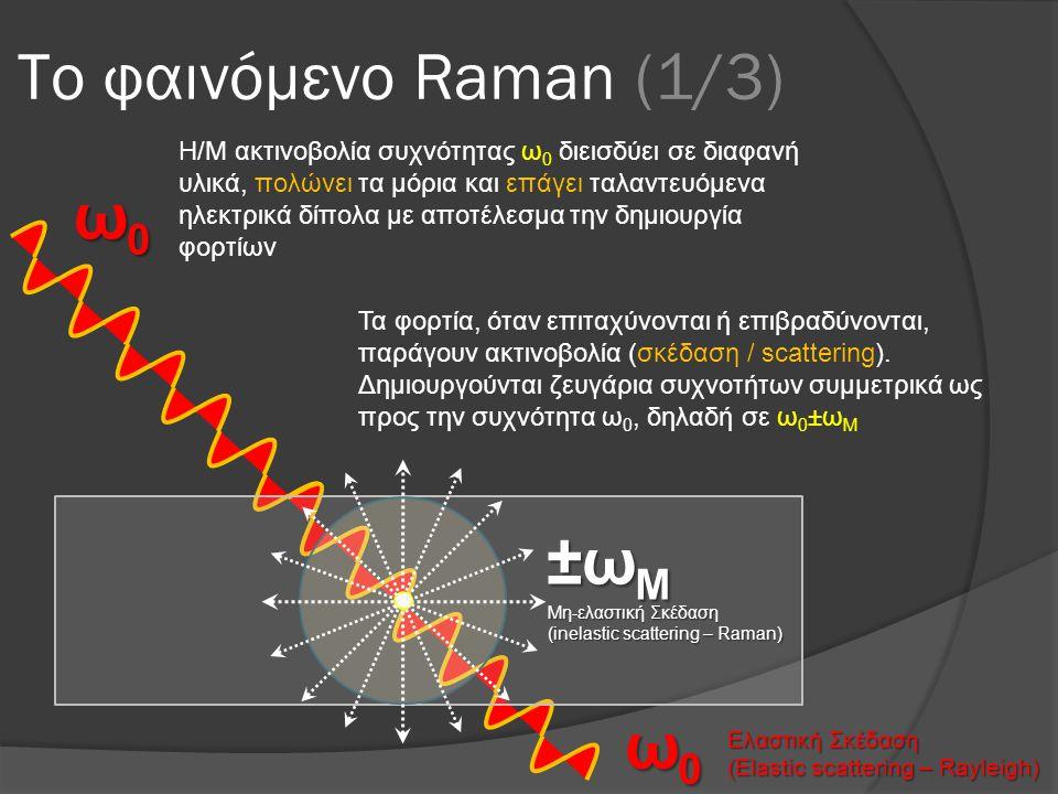 Το φαινόμενο Raman (1/3) ω0 ±ωM