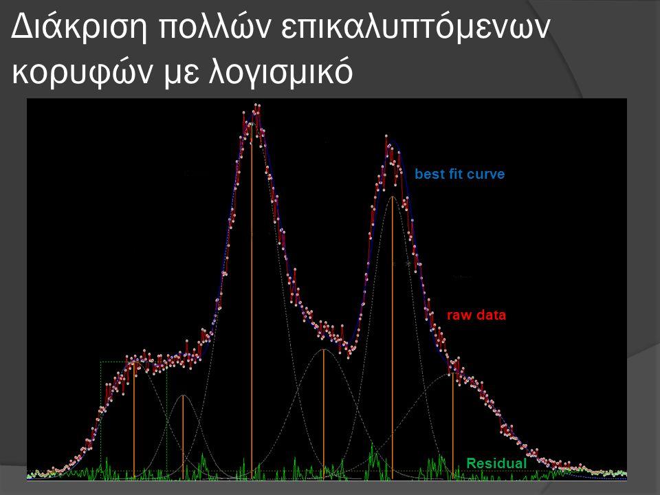 Διάκριση πολλών επικαλυπτόμενων κορυφών με λογισμικό