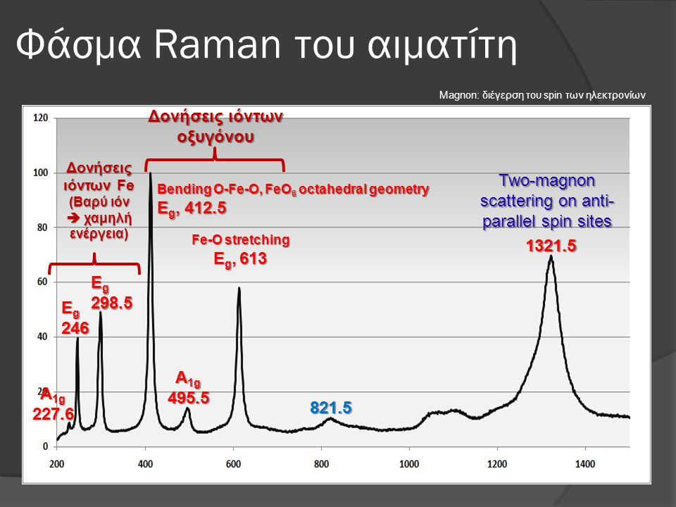 Φάσμα Raman του αιματίτη