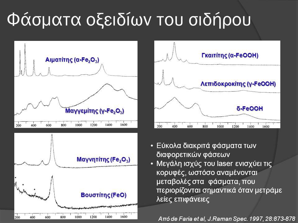 Φάσματα οξειδίων του σιδήρου