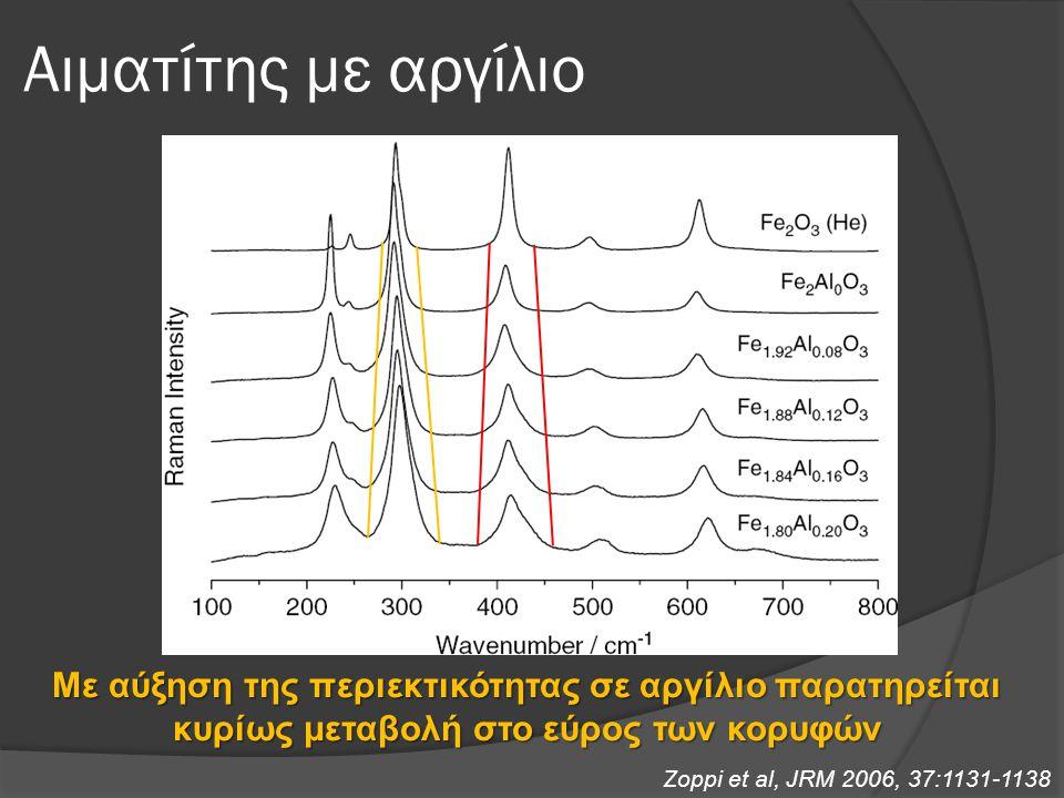 Αιματίτης με αργίλιο Με αύξηση της περιεκτικότητας σε αργίλιο παρατηρείται κυρίως μεταβολή στο εύρος των κορυφών.