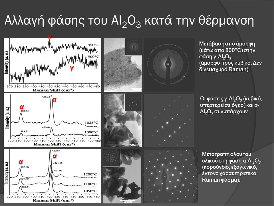 Αλλαγή φάσης του Al2O3 κατά την θέρμανση