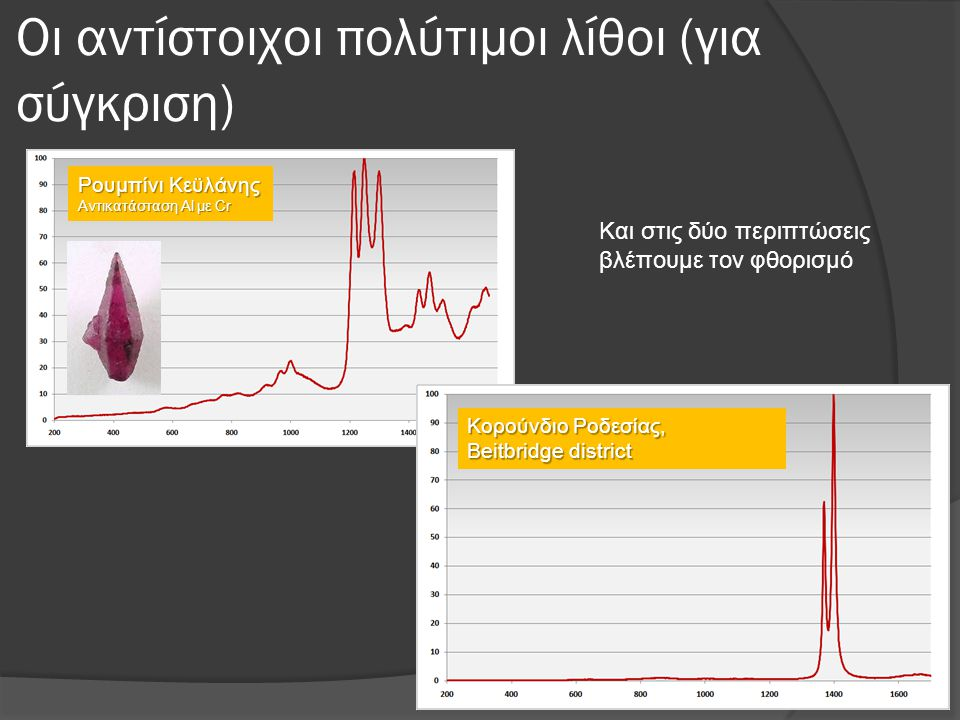 Οι αντίστοιχοι πολύτιμοι λίθοι (για σύγκριση)