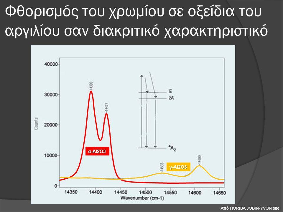 Φθορισμός του χρωμίου σε οξείδια του αργιλίου σαν διακριτικό χαρακτηριστικό