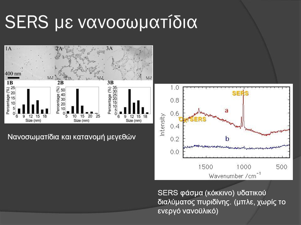 SERS με νανοσωματίδια Νανοσωματίδια και κατανομή μεγεθών