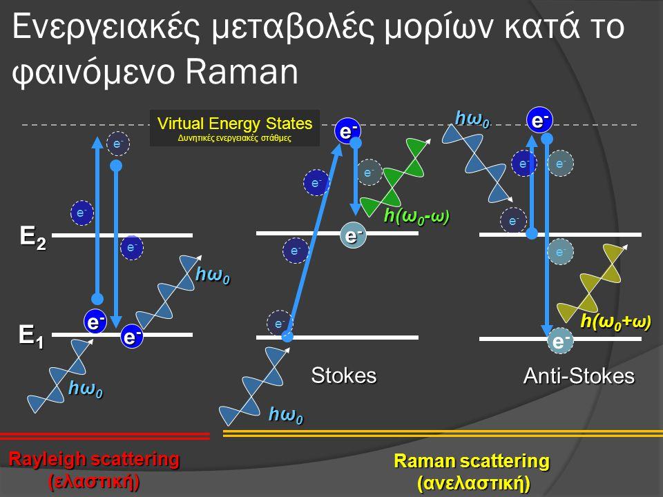Ενεργειακές μεταβολές μορίων κατά το φαινόμενο Raman