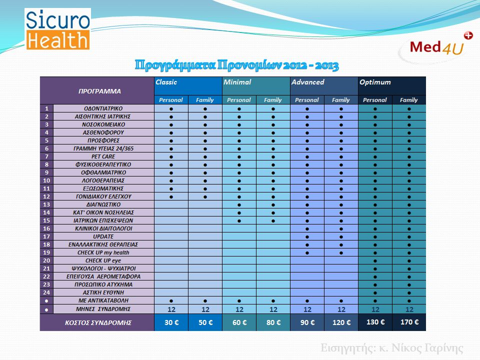 Προγράμματα Προνομίων 2012 - 2013