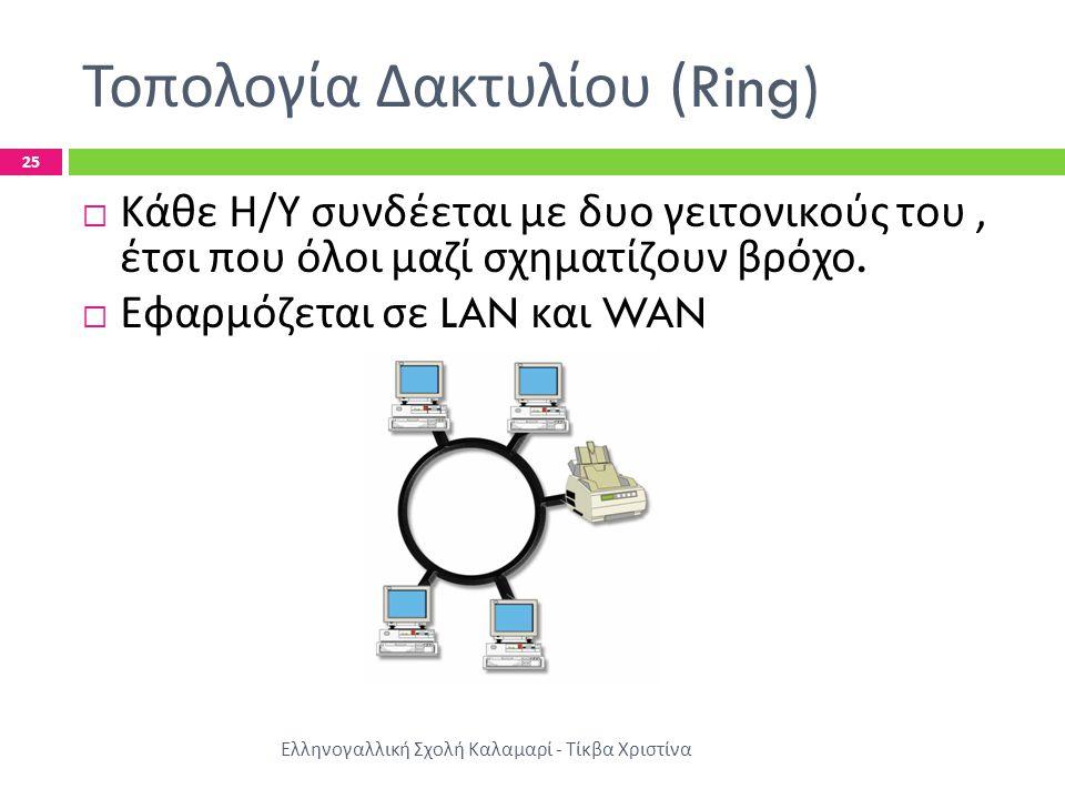 Τοπολογία Δακτυλίου (Ring)