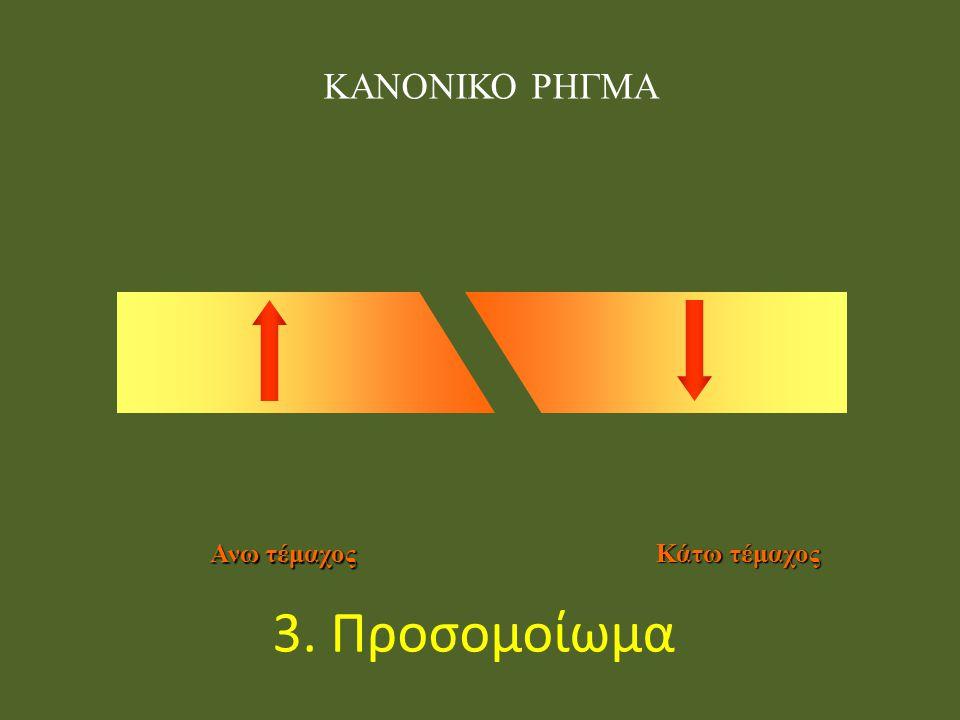 ΚΑΝΟΝΙΚΟ ΡΗΓΜΑ Ανω τέμαχος Κάτω τέμαχος 3. Προσομοίωμα
