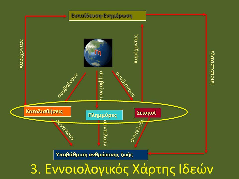 3. Εννοιολογικός Χάρτης Ιδεών