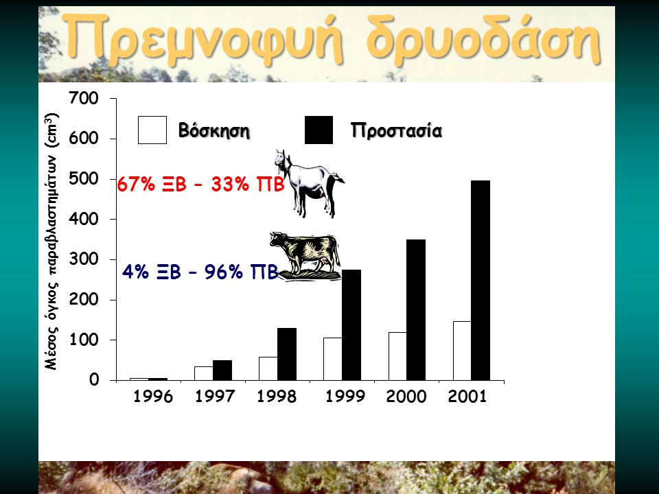 Πρεμνοφυή δρυοδάση 67% ΞΒ – 33% ΠΒ 4% ΞΒ – 96% ΠΒ