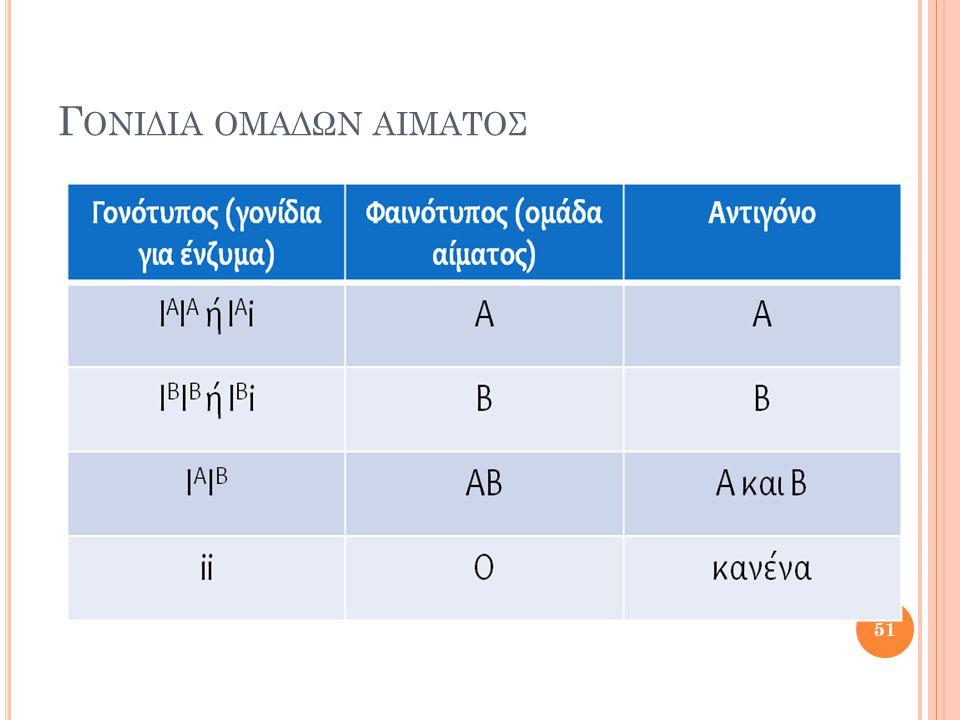 Γονιδια ομαδων αιματος