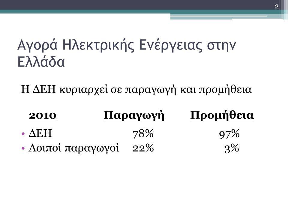 Αγορά Ηλεκτρικής Ενέργειας στην Ελλάδα