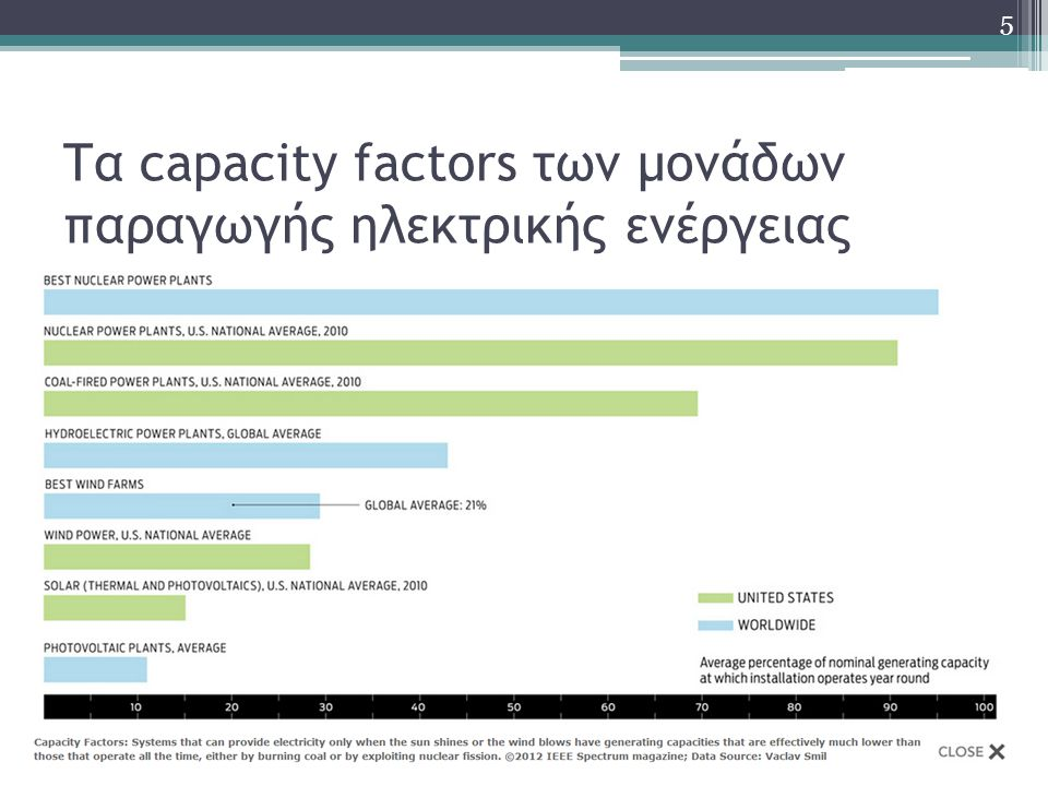 Τα capacity factors των μονάδων παραγωγής ηλεκτρικής ενέργειας