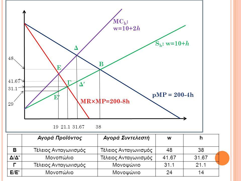 MCh: w=10+2h Sh: w=10+h Δ B Ε Γ Δ′ pMP = 200-4h Ε′ MR×MP=200-8h
